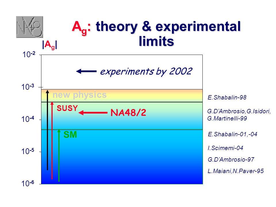 E.Shabalin-98 I.Scimemi-04 A g : theory & experimental limits 1.0E-06 1.0E-05 1.0E-04 1.0E-03 1.0E-02 10 -3 10 -4 10 -5 10 -6 10 -2 SUSY SM |Ag||Ag| new physics G.D'Ambrosio-97 G.D'Ambrosio,G.Isidori, G.Martinelli-99 L.Maiani,N.Paver-95 E.Shabalin-01,-04 NA48/2 experiments by 2002