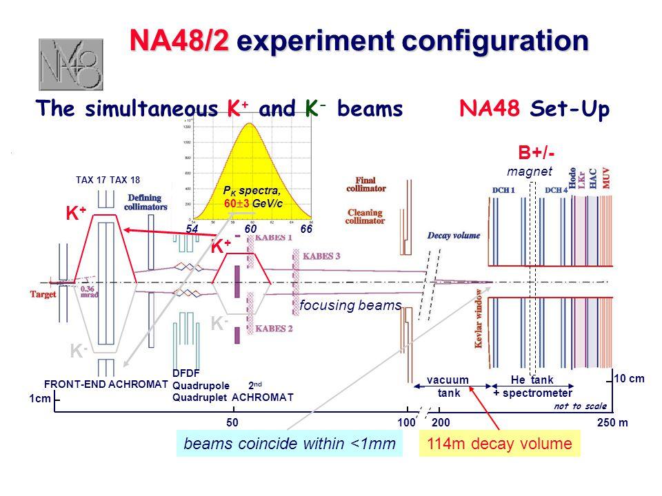 1cm 50100 DFDF Quadrupole 2 nd Quadruplet ACHROMAT FRONT-END ACHROMAT 10 cm 200250 m vacuum tank He tank + spectrometer magnet B+/- K+K+ K-K- K+K+ K-K