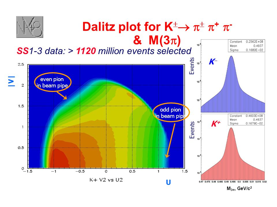 |V| U Dalitz plot for K      +  - & M(3  ) odd pion in beam pipe even pion in beam pipe M 3π, GeV/c 2 Events KK K+K+ SS1-3 data: > 1120 million events selected