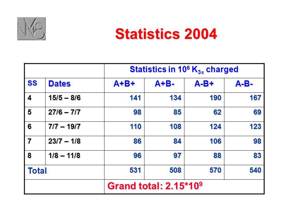 Statistics 2004 Statistics in 10 6 K 3  charged SSDatesA+B+A+B-A-B+A-B- 4 15/5 – 8/6 141134190167 5 27/6 – 7/7 98856269 6 7/7 – 19/7 110108124123 7 23/7 – 1/8 868410698 8 1/8 – 11/8 96978883 Total531508570540 Grand total: 2.15*10 9