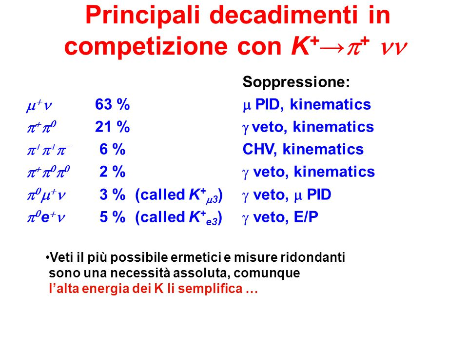 Principali decadimenti in competizione con K + →  +                         e  63 % 21 % 6 % 2 % 3 % (called K +  3 ) 5 % (