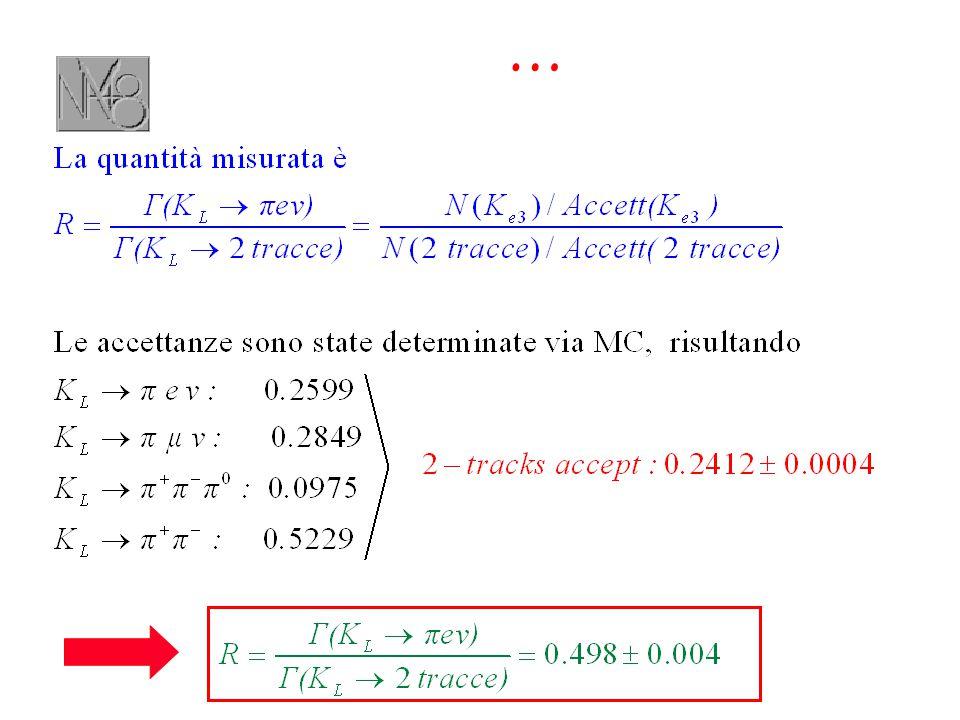 Principali decadimenti in competizione con K + →  +                         e  63 % 21 % 6 % 2 % 3 % (called K +  3 ) 5 % (called K + e3 ) Soppressione:  PID, kinematics  veto, kinematics CHV, kinematics  veto, kinematics  veto,  PID  veto, E/P Veti il più possibile ermetici e misure ridondanti sono una necessità assoluta, comunque l'alta energia dei K li semplifica …