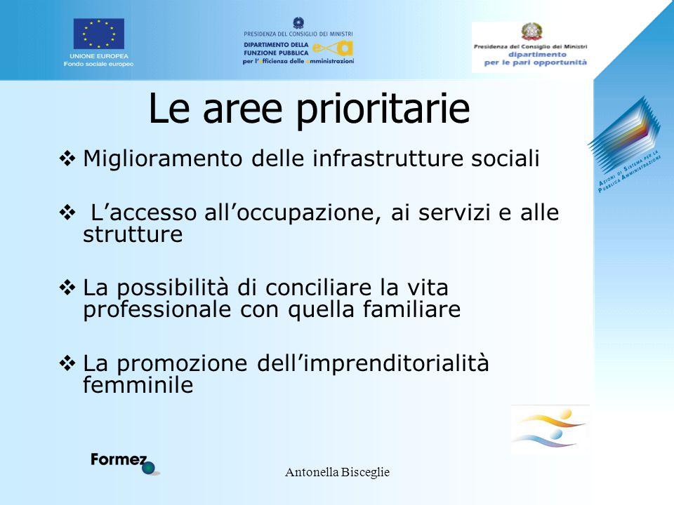 Antonella Bisceglie Le aree prioritarie  Miglioramento delle infrastrutture sociali  L'accesso all'occupazione, ai servizi e alle strutture  La pos