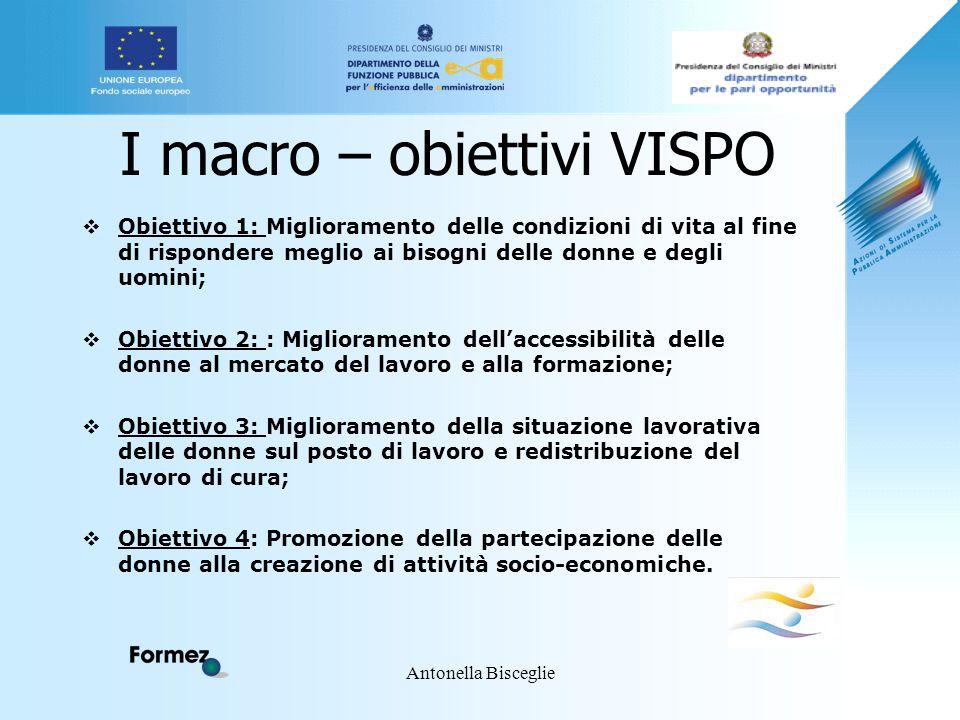 Antonella Bisceglie I macro – obiettivi VISPO  Obiettivo 1: Miglioramento delle condizioni di vita al fine di rispondere meglio ai bisogni delle donn
