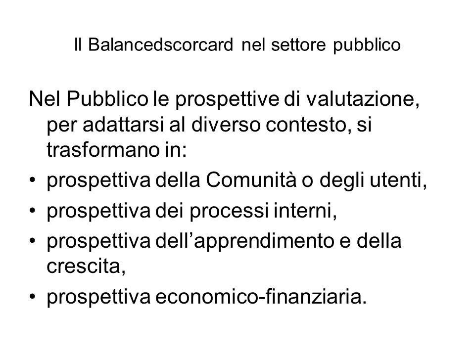 Il Balancedscorcard nel settore pubblico Nel Pubblico le prospettive di valutazione, per adattarsi al diverso contesto, si trasformano in: prospettiva della Comunità o degli utenti, prospettiva dei processi interni, prospettiva dell'apprendimento e della crescita, prospettiva economico-finanziaria.