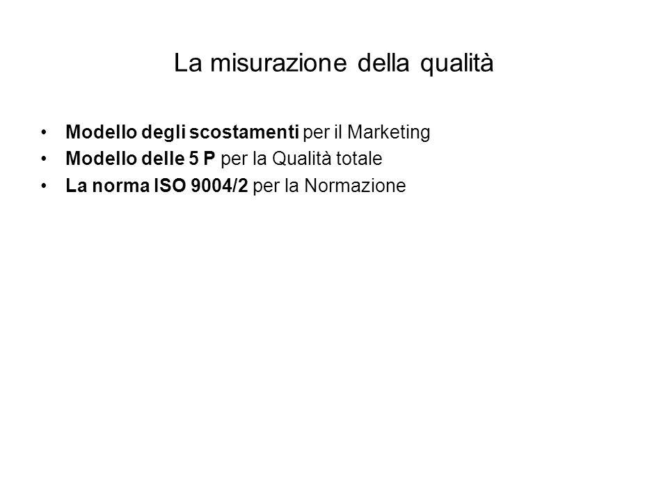 La misurazione della qualità Modello degli scostamenti per il Marketing Modello delle 5 P per la Qualità totale La norma ISO 9004/2 per la Normazione