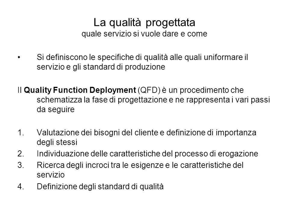 La qualità progettata quale servizio si vuole dare e come Si definiscono le specifiche di qualità alle quali uniformare il servizio e gli standard di produzione Il Quality Function Deployment (QFD) è un procedimento che schematizza la fase di progettazione e ne rappresenta i vari passi da seguire 1.Valutazione dei bisogni del cliente e definizione di importanza degli stessi 2.Individuazione delle caratteristiche del processo di erogazione 3.Ricerca degli incroci tra le esigenze e le caratteristiche del servizio 4.Definizione degli standard di qualità