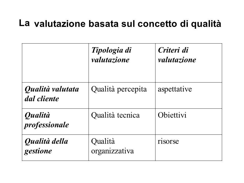 valutazione basata sul concetto di qualità La Tipologia di valutazione Criteri di valutazione Qualità valutata dal cliente Qualità percepitaaspettative Qualità professionale Qualità tecnicaObiettivi Qualità della gestione Qualità organizzativa risorse