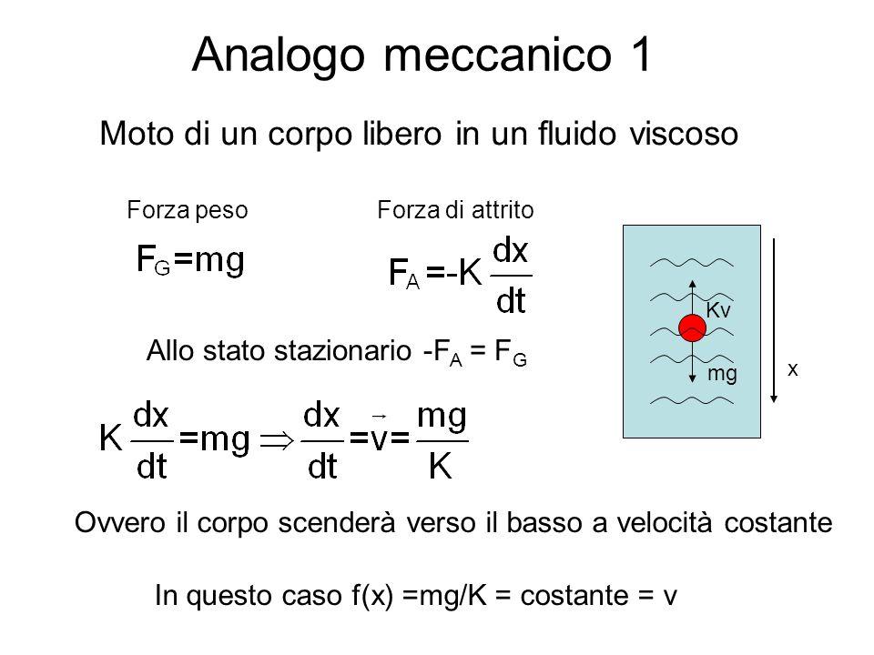 Analogo meccanico 1 Moto di un corpo libero in un fluido viscoso Allo stato stazionario -F A = F G In questo caso f(x) =mg/K = costante = v Forza peso