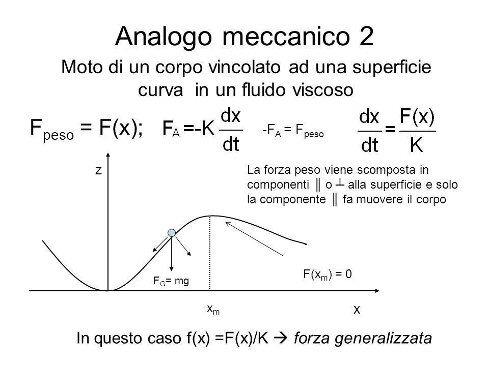 Analogo meccanico 2 F peso = F(x); z x xmxm F G = mg Moto di un corpo vincolato ad una superficie curva in un fluido viscoso In questo caso f(x) =F(x)