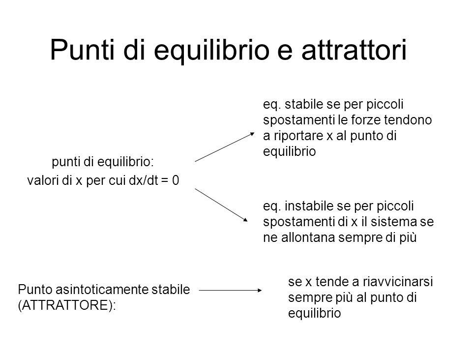 Punti di equilibrio e attrattori punti di equilibrio: valori di x per cui dx/dt = 0 eq. stabile se per piccoli spostamenti le forze tendono a riportar