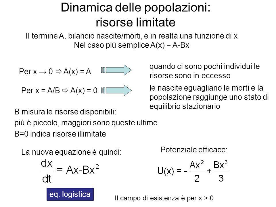 Dinamica delle popolazioni: risorse limitate B misura le risorse disponibili: più è piccolo, maggiori sono queste ultime B=0 indica risorse illimitate