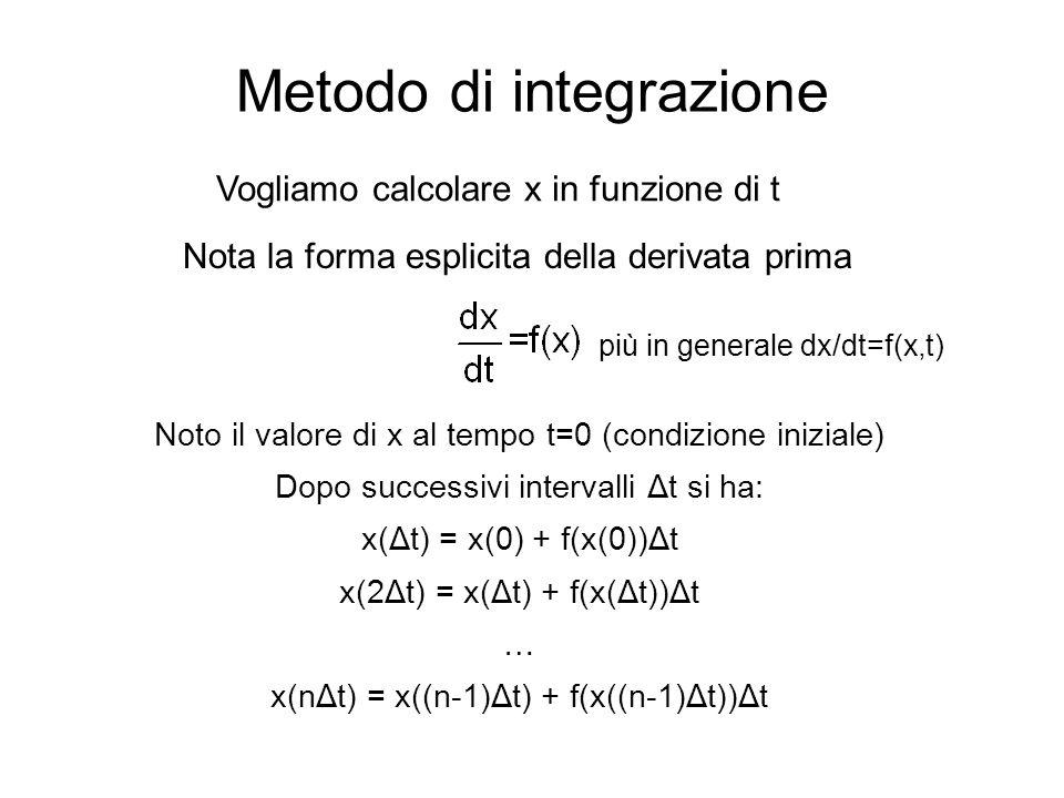 Metodo di integrazione Noto il valore di x al tempo t=0 (condizione iniziale) Dopo successivi intervalli Δt si ha: x(Δt) = x(0) + f(x(0))Δt x(2Δt) = x