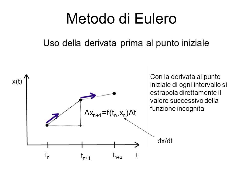 Metodo di Eulero Uso della derivata prima al punto iniziale x(t) ttntn t n+1 t n+2 Δx n+1 =f(t n,x n )Δt Con la derivata al punto iniziale di ogni int