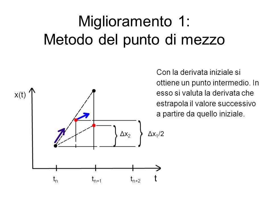 Miglioramento 1: Metodo del punto di mezzo Con la derivata iniziale si ottiene un punto intermedio. In esso si valuta la derivata che estrapola il val