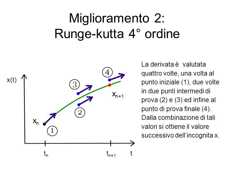 Miglioramento 2: Runge-kutta 4° ordine x(t) La derivata è valutata quattro volte, una volta al punto iniziale (1), due volte in due punti intermedi di