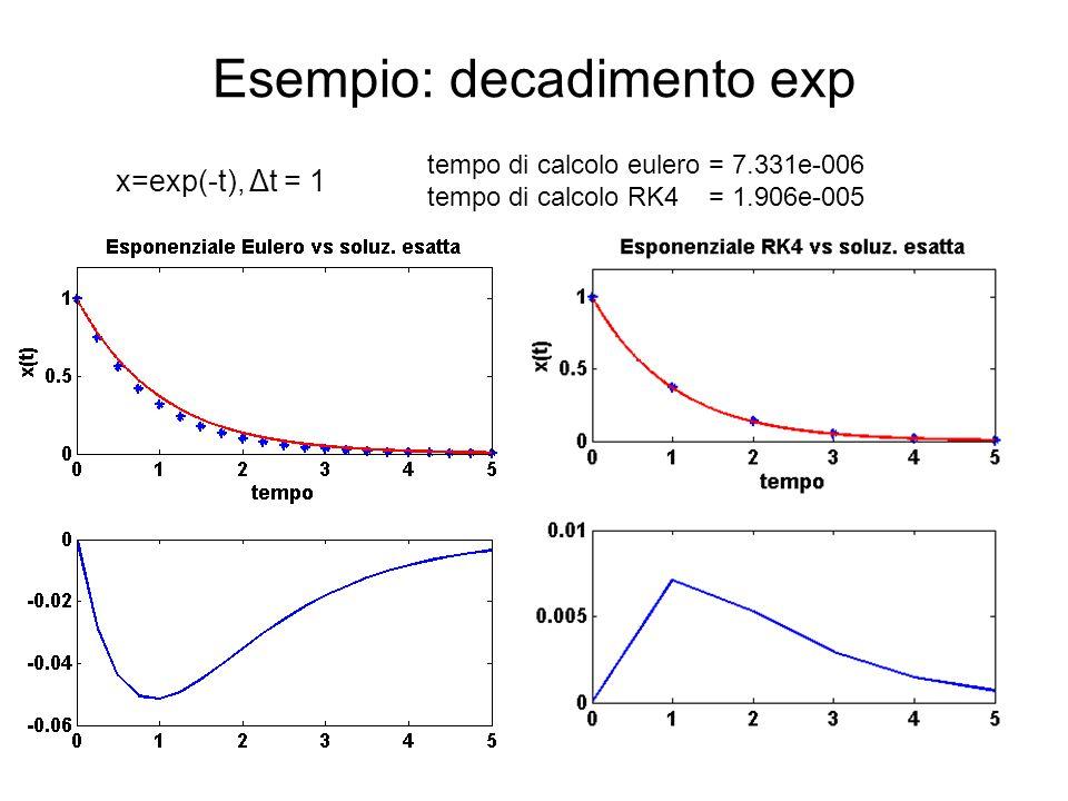 Esempio: decadimento exp x=exp(-t), Δt = 1 tempo di calcolo eulero = 7.331e-006 tempo di calcolo RK4 = 1.906e-005