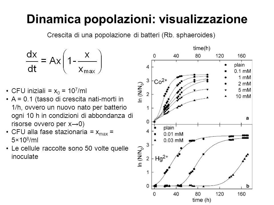 Dinamica popolazioni: visualizzazione Crescita di una popolazione di batteri (Rb. sphaeroides) CFU iniziali = x 0 = 10 7 /ml A = 0.1 (tasso di crescit
