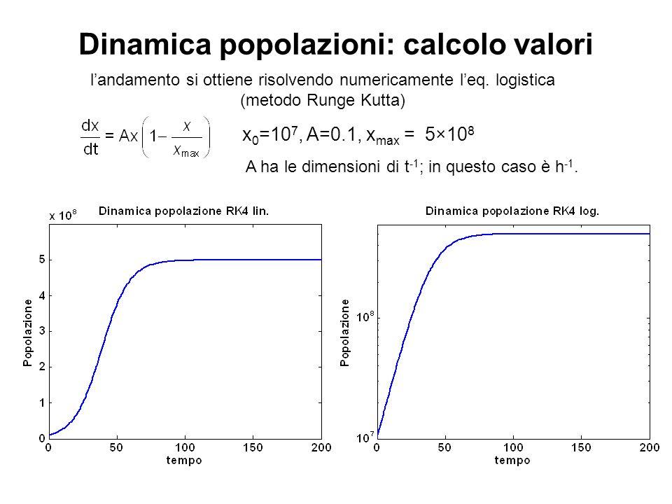 Dinamica popolazioni: calcolo valori x 0 =10 7, A=0.1, x max = 5×10 8 A ha le dimensioni di t -1 ; in questo caso è h -1. l'andamento si ottiene risol