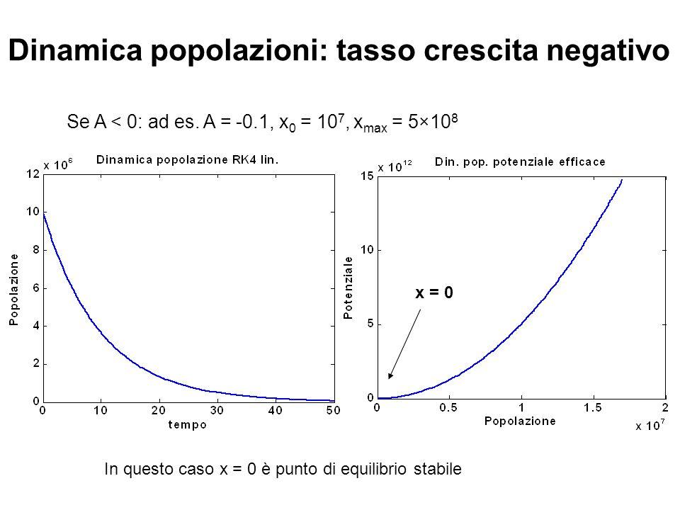 Dinamica popolazioni: tasso crescita negativo Se A < 0: ad es. A = -0.1, x 0 = 10 7, x max = 5×10 8 x = 0 In questo caso x = 0 è punto di equilibrio s