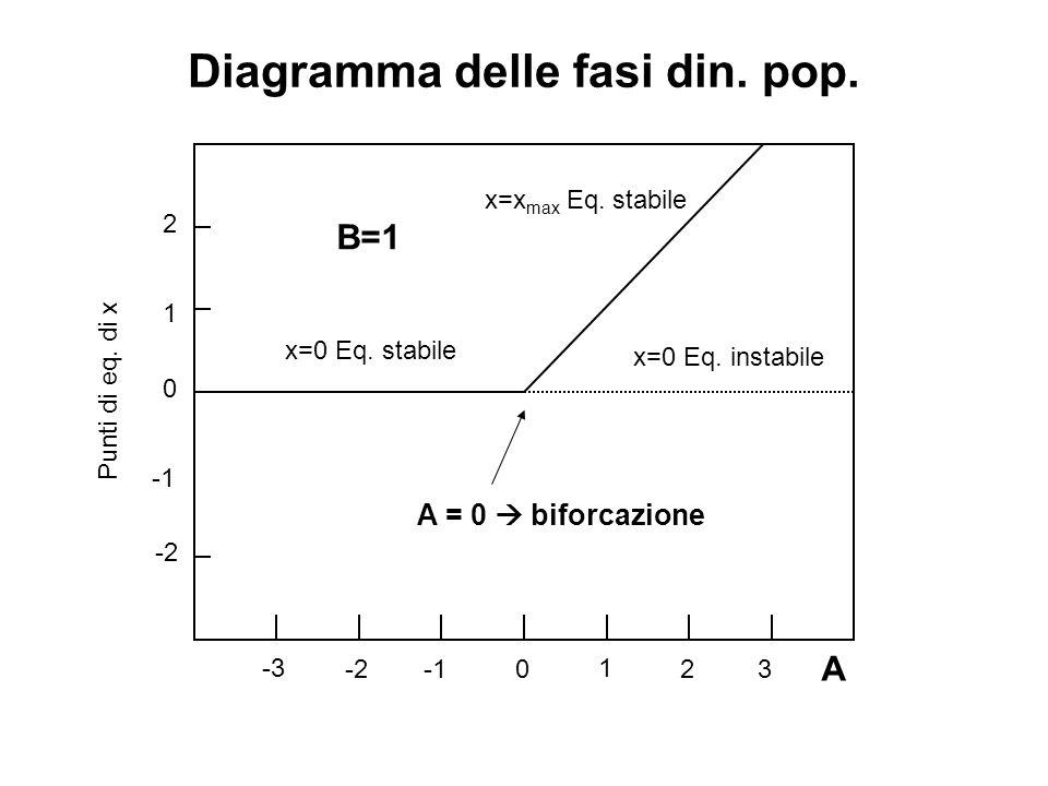 Diagramma delle fasi din. pop. B=1 A 0 1 23-2 -3 Punti di eq. di x 1 0 2 -2 A = 0  biforcazione x=0 Eq. stabile x=0 Eq. instabile x=x max Eq. stabile