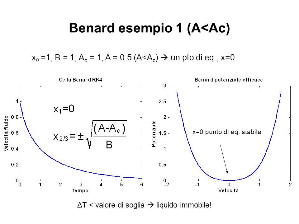 Benard esempio 1 (A<Ac) x 0 =1, B = 1, A c = 1, A = 0.5 (A<A c )  un pto di eq., x=0 ΔT < valore di soglia  liquido immobile! x=0 punto di eq. stabi