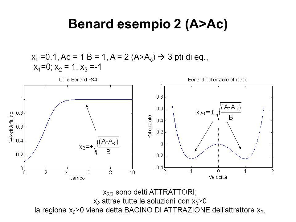 Benard esempio 2 (A>Ac) x 0 =0.1, Ac = 1 B = 1, A = 2 (A>A c )  3 pti di eq., x 1 =0; x 2 = 1, x 3 =-1 x 2/3 sono detti ATTRATTORI; x 2 attrae tutte