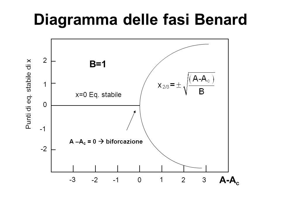 Diagramma delle fasi Benard B=1 A-A c 0 1 23-2 -3 Punti di eq. stabile di x 1 0 2 -2 A –A c = 0  biforcazione x=0 Eq. stabile