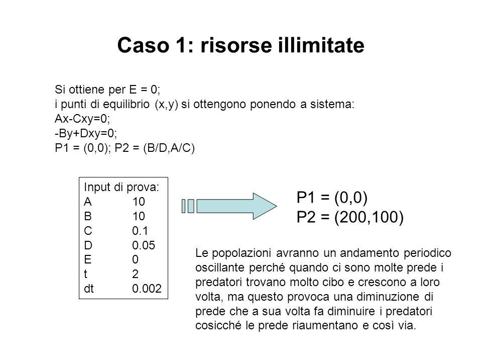 Caso 1: risorse illimitate Si ottiene per E = 0; i punti di equilibrio (x,y) si ottengono ponendo a sistema: Ax-Cxy=0; -By+Dxy=0; P1 = (0,0); P2 = (B/