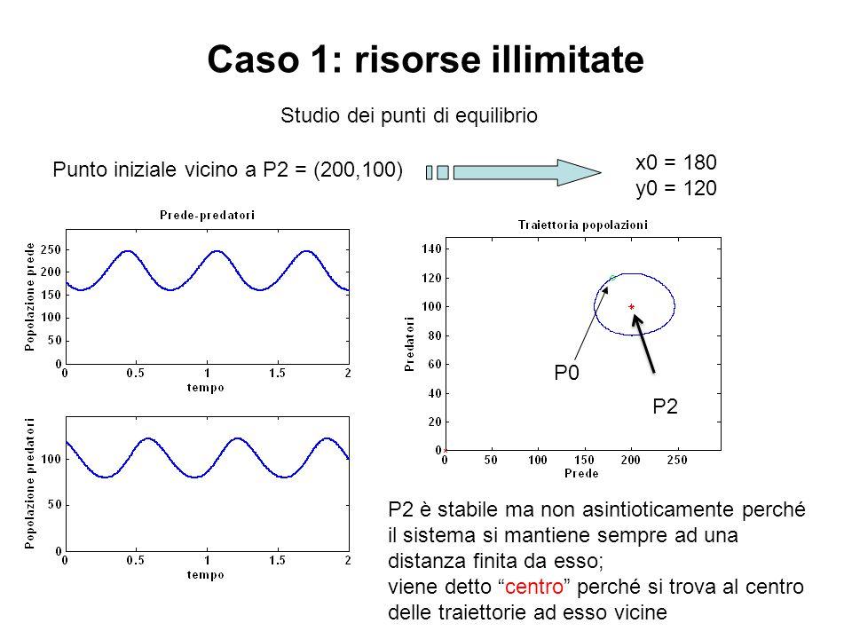Punto iniziale vicino a P2 = (200,100) Studio dei punti di equilibrio x0 = 180 y0 = 120 Caso 1: risorse illimitate P2 è stabile ma non asintioticament