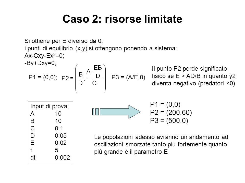 Caso 2: risorse limitate Si ottiene per E diverso da 0; i punti di equilibrio (x,y) si ottengono ponendo a sistema: Ax-Cxy-Ex 2 =0; -By+Dxy=0; Input d