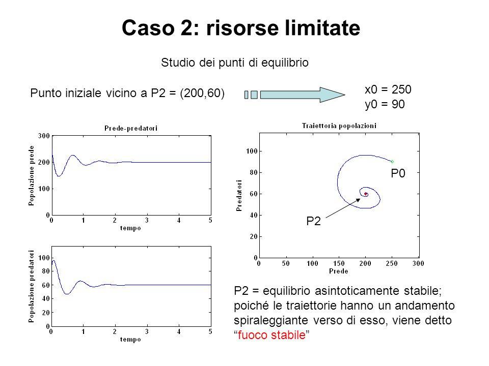 Caso 2: risorse limitate Studio dei punti di equilibrio Punto iniziale vicino a P2 = (200,60) x0 = 250 y0 = 90 P0 P2 P2 = equilibrio asintoticamente s