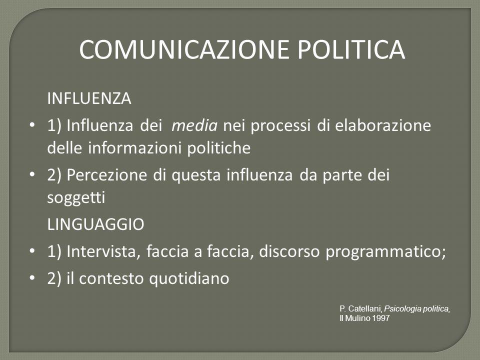 COMUNICAZIONE POLITICA INFLUENZA 1) Influenza dei media nei processi di elaborazione delle informazioni politiche 2) Percezione di questa influenza da parte dei soggetti LINGUAGGIO 1) Intervista, faccia a faccia, discorso programmatico; 2) il contesto quotidiano P.