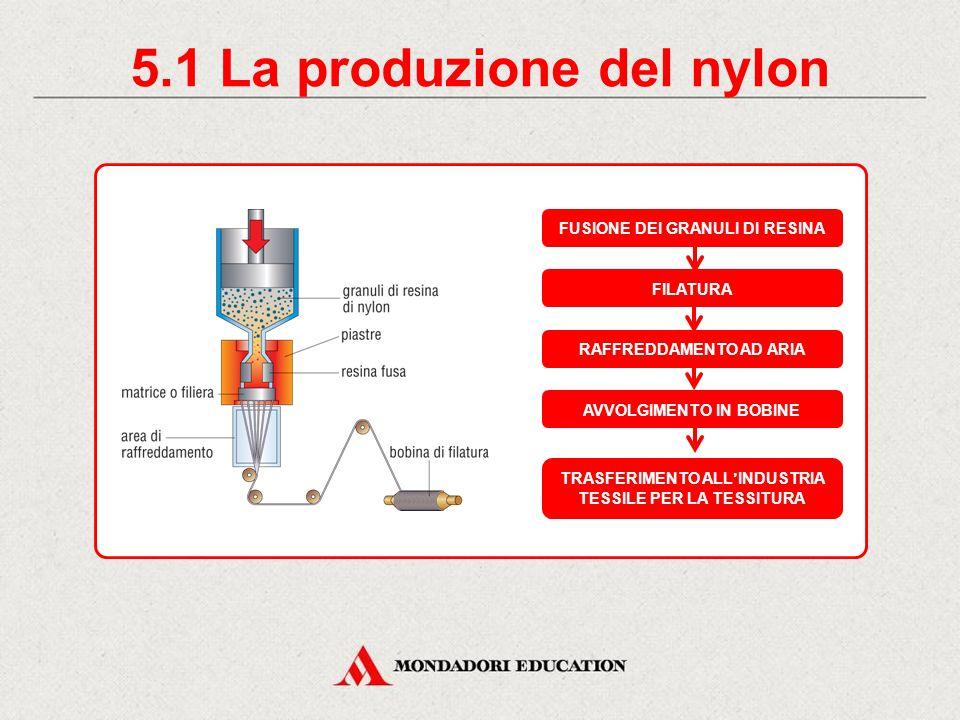 5. Le fibre di origine sintetica Nylon Terital Meraklon Leacril FIBRA SINTETICA resistenza alle sollecitazioni resistenza agli acidi bassa conducibili