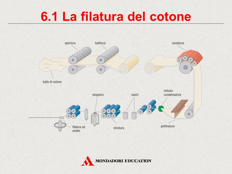 6. La filatura Filo Filato Filatura Filanda È formato da tre fili più piccoli avvolti tra di loro. È composto da più fili ritorti uniti tramite torsio