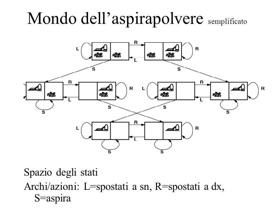 Mondo dell'aspirapolvere semplificato Spazio degli stati Archi/azioni: L=spostati a sn, R=spostati a dx, S=aspira