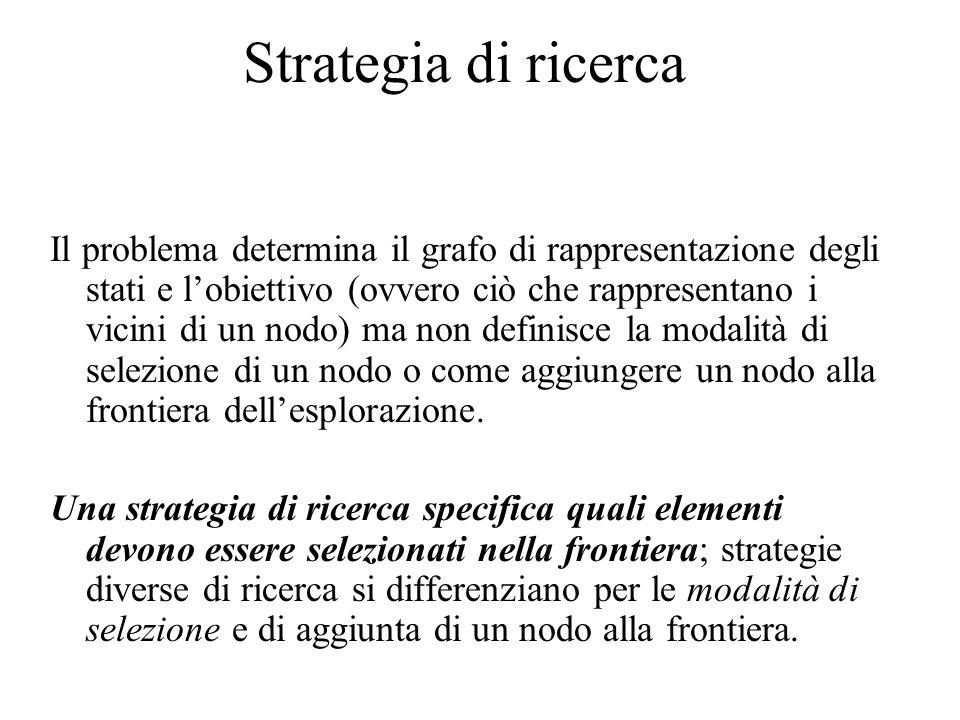 Strategia di ricerca Il problema determina il grafo di rappresentazione degli stati e l'obiettivo (ovvero ciò che rappresentano i vicini di un nodo) ma non definisce la modalità di selezione di un nodo o come aggiungere un nodo alla frontiera dell'esplorazione.