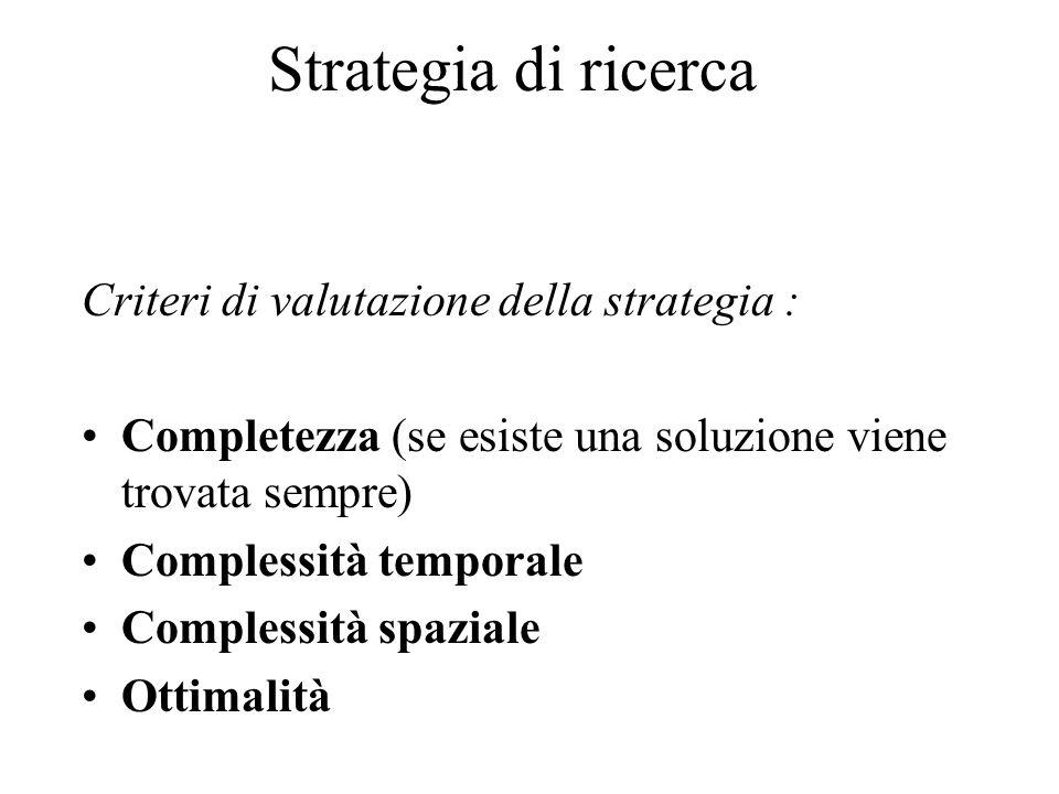 Strategia di ricerca Criteri di valutazione della strategia : Completezza (se esiste una soluzione viene trovata sempre) Complessità temporale Complessità spaziale Ottimalità