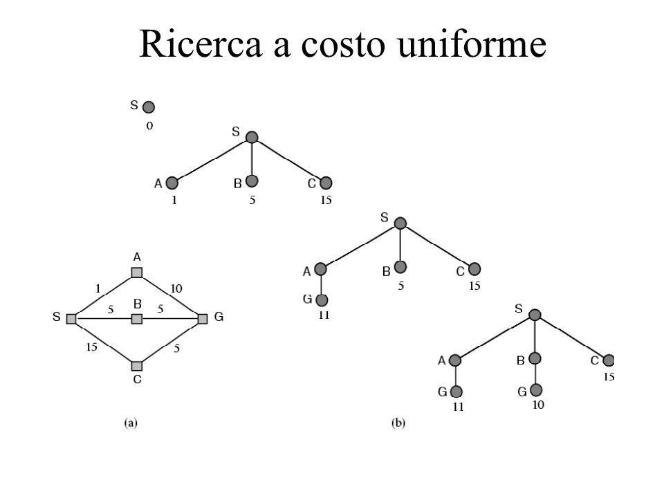 Ricerca a costo uniforme