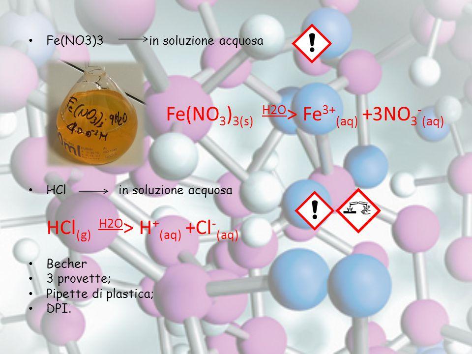 Fe(NO3)3 in soluzione acquosa HCl in soluzione acquosa Becher 3 provette; Pipette di plastica; DPI.