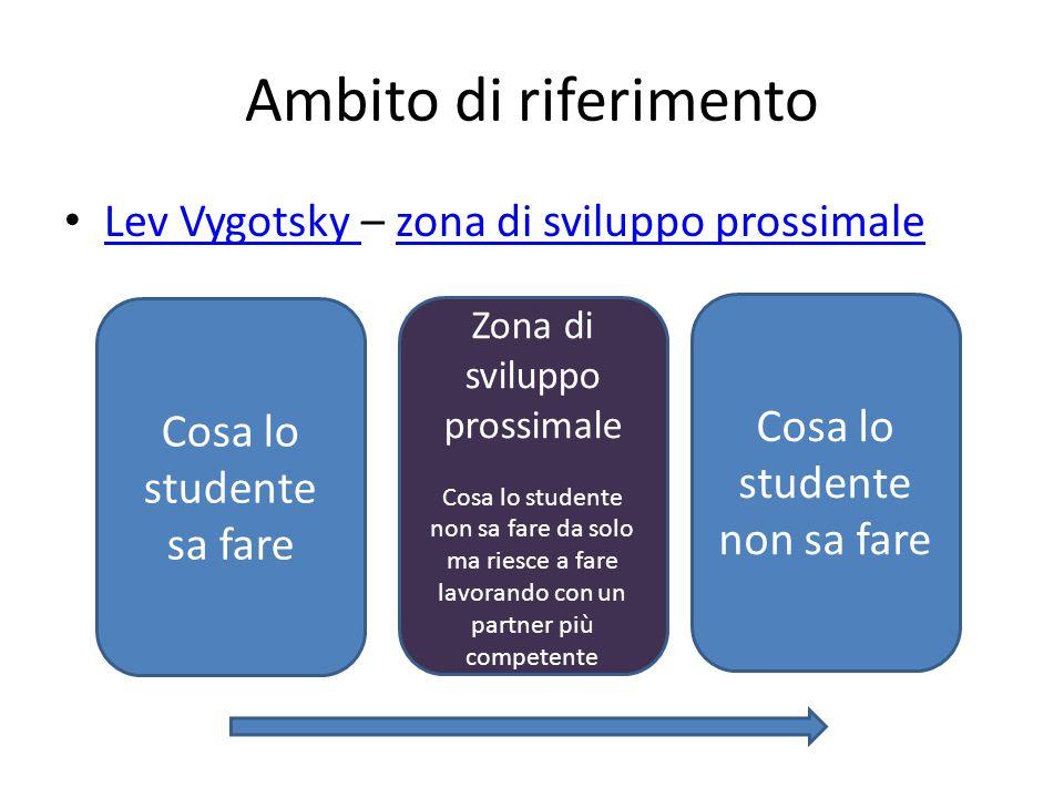 Ambito di riferimento Lev Vygotsky – zona di sviluppo prossimale Lev Vygotsky zona di sviluppo prossimale Cosa lo studente sa fare Zona di sviluppo prossimale Cosa lo studente non sa fare da solo ma riesce a fare lavorando con un partner più competente Cosa lo studente non sa fare