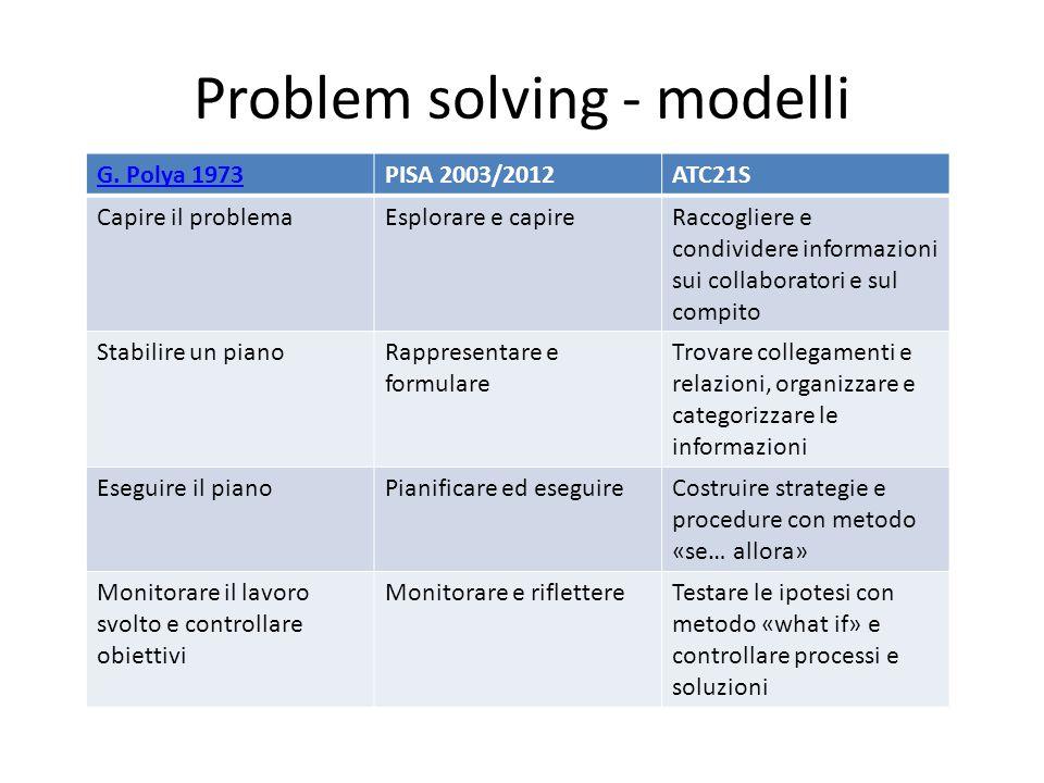 Problem solving - modelli G. Polya 1973PISA 2003/2012ATC21S Capire il problemaEsplorare e capireRaccogliere e condividere informazioni sui collaborato