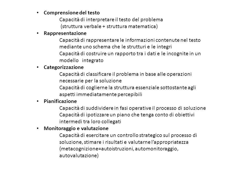 Comprensione del testo Capacità di interpretare il testo del problema (struttura verbale + struttura matematica) Rappresentazione Capacità di rappresentare le informazioni contenute nel testo mediante uno schema che le strutturi e le integri Capacità di costruire un rapporto tra i dati e le incognite in un modello integrato Categorizzazione Capacità di classificare il problema in base alle operazioni necessarie per la soluzione Capacità di coglierne la struttura essenziale sottostante agli aspetti immediatamente percepibili Pianificazione Capacità di suddividere in fasi operative il processo di soluzione Capacità di ipotizzare un piano che tenga conto di obiettivi intermedi tra loro collegati Monitoraggio e valutazione Capacità di esercitare un controllo strategico sul processo di soluzione, stimare i risultati e valutarne l'appropriatezza (metacognizione=autoistruzioni, automonitoraggio, autovalutazione)