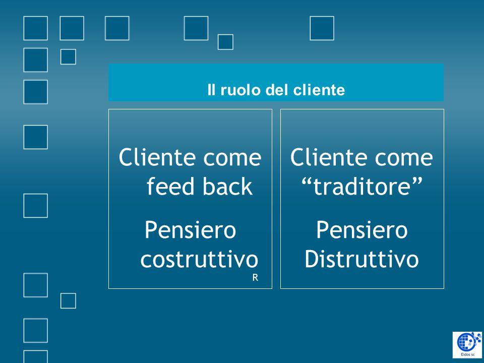 Il ruolo del cliente Cliente come traditore Pensiero Distruttivo Cliente come feed back Pensiero costruttivo R