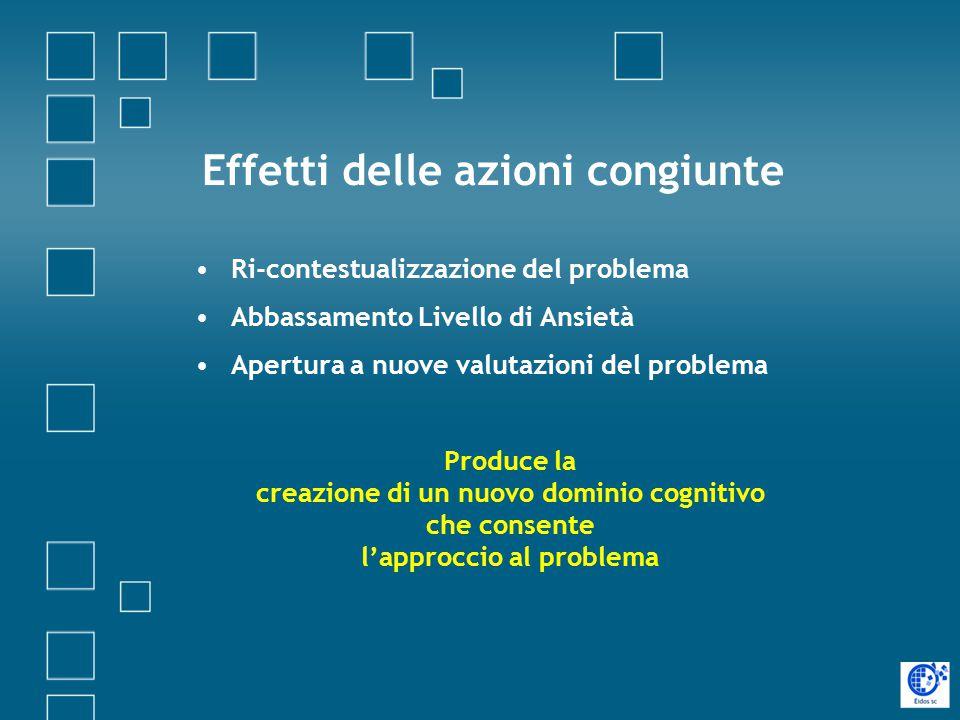 Effetti delle azioni congiunte Ri-contestualizzazione del problema Abbassamento Livello di Ansietà Apertura a nuove valutazioni del problema Produce la creazione di un nuovo dominio cognitivo che consente l'approccio al problema
