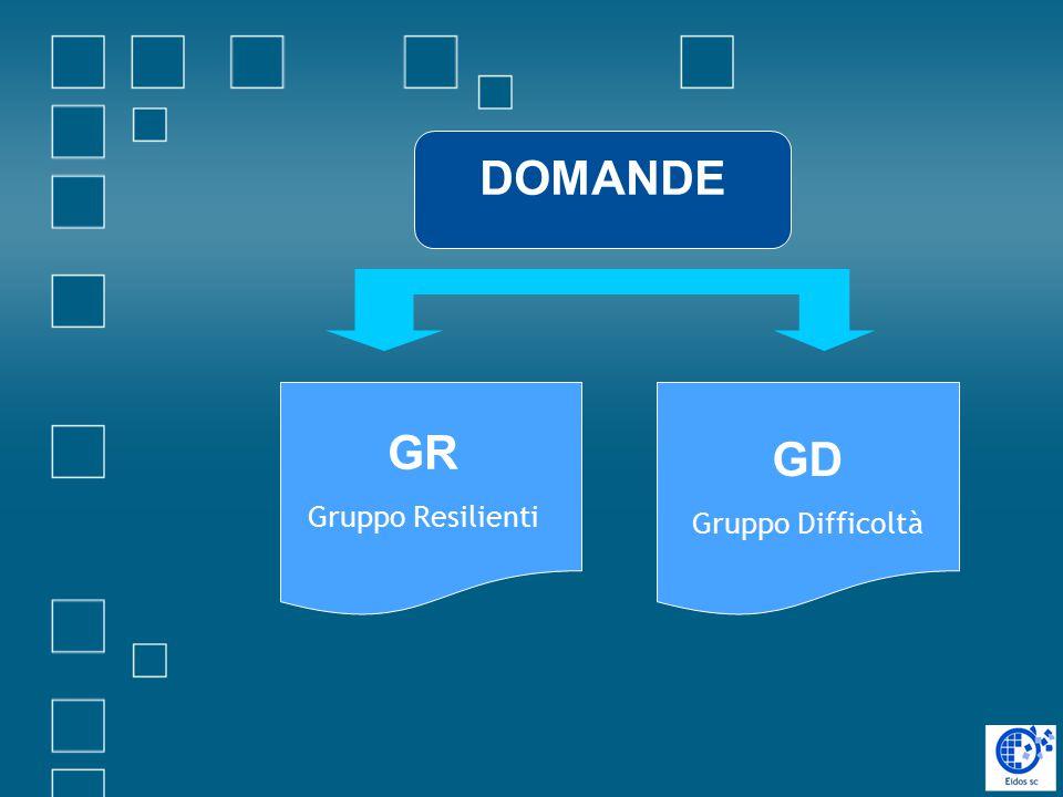 DOMANDE GD Gruppo Difficoltà GR Gruppo Resilienti