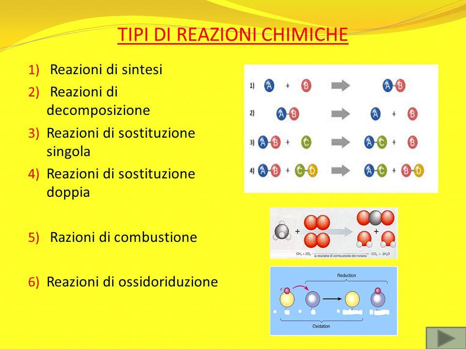 TIPI DI REAZIONI CHIMICHE 1) Reazioni di sintesi 2) Reazioni di decomposizione 3) Reazioni di sostituzione singola 4) Reazioni di sostituzione doppia