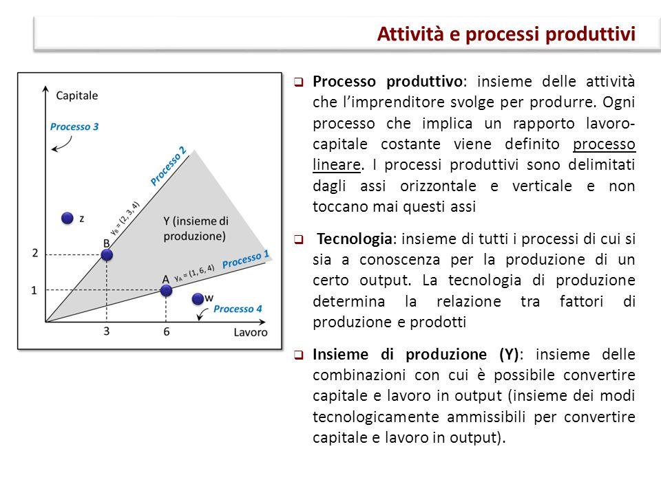 Attività e processi produttivi  Processo produttivo: insieme delle attività che l'imprenditore svolge per produrre. Ogni processo che implica un rapp