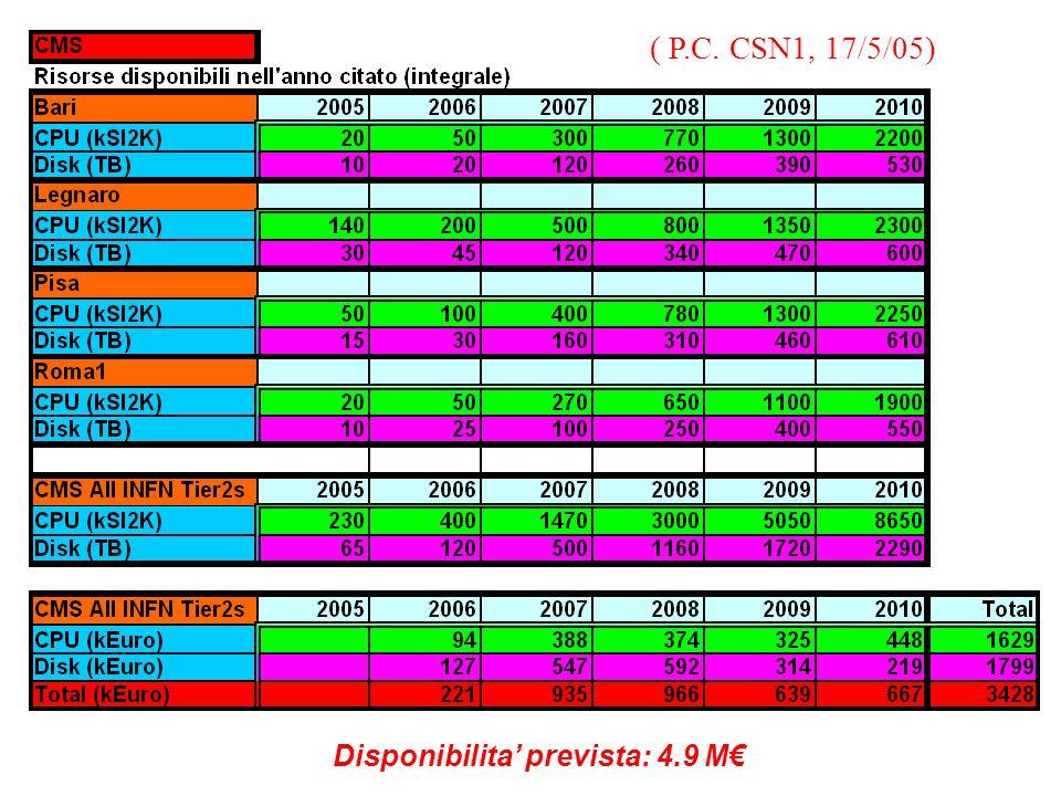 Disponibilita' prevista: 4.9 M€ ( P.C. CSN1, 17/5/05)