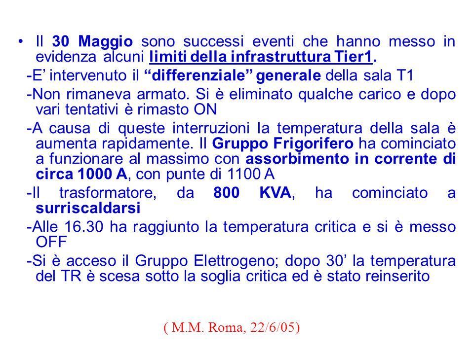 Il 30 Maggio sono successi eventi che hanno messo in evidenza alcuni limiti della infrastruttura Tier1.